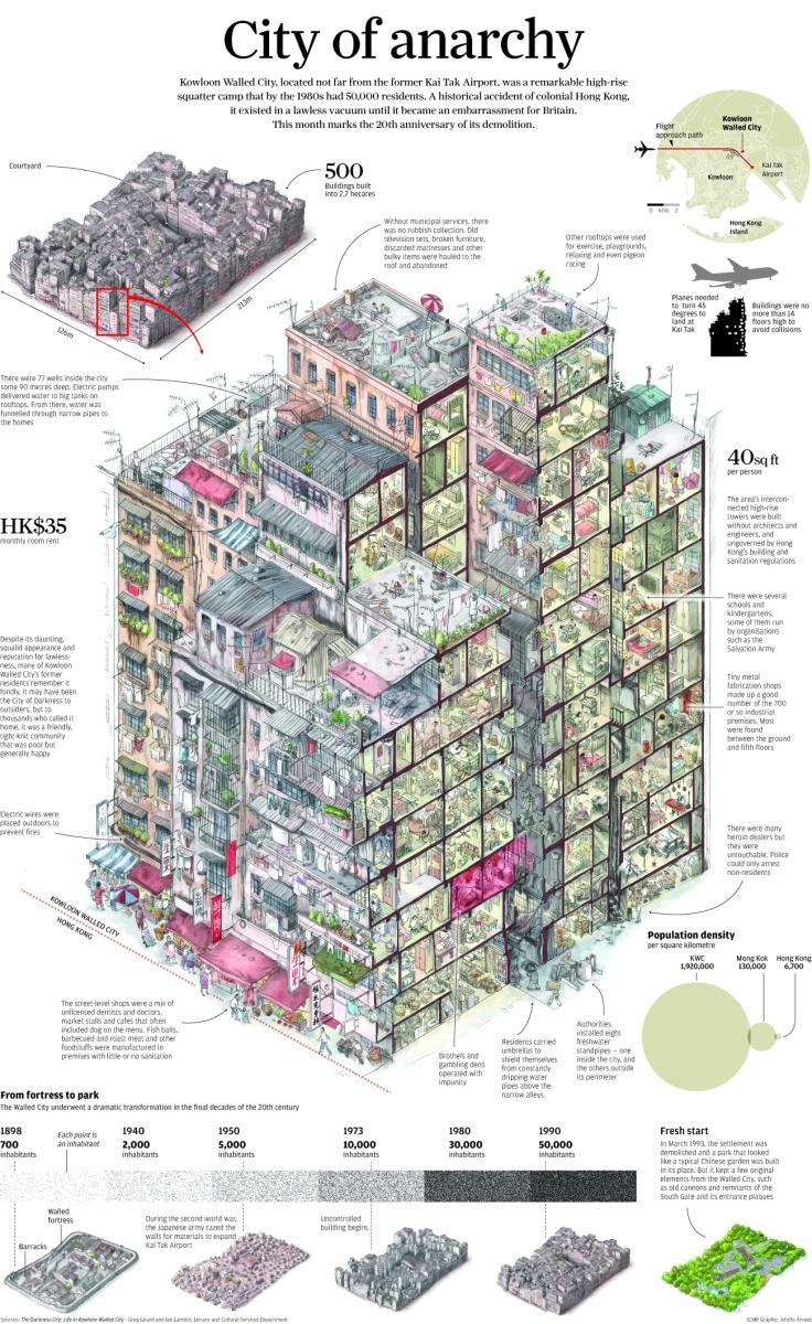 【グラフィックデザイン】これは魅力的!緻密なイラストで描かれた九龍城砦のインフォグラフィック。 @onFIlters